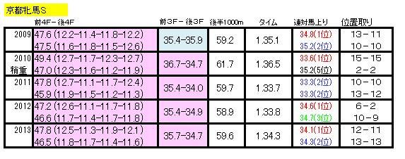 京都牝馬Sラップ2014