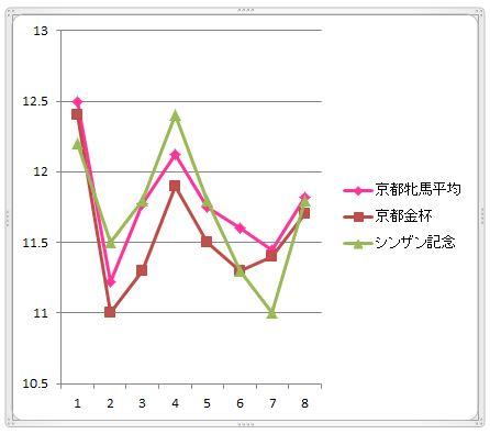 京都牝馬ラップ比較2014
