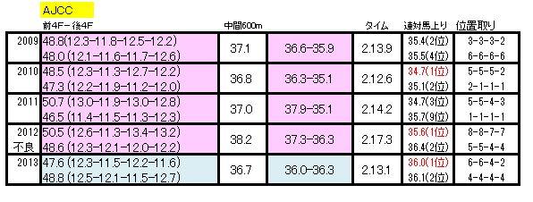 AJCCラップデータ2014