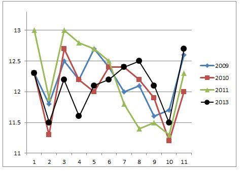 AJCCラップグラフ