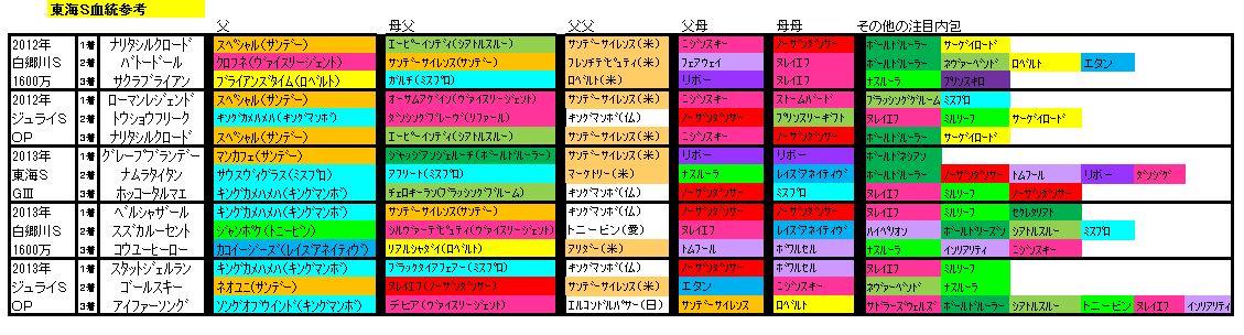 東海S血統データ
