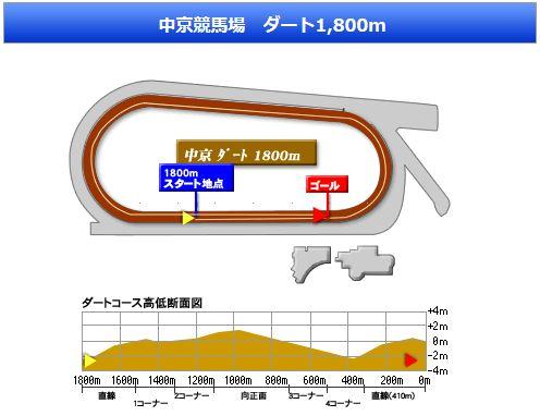 中京ダ1800コース図