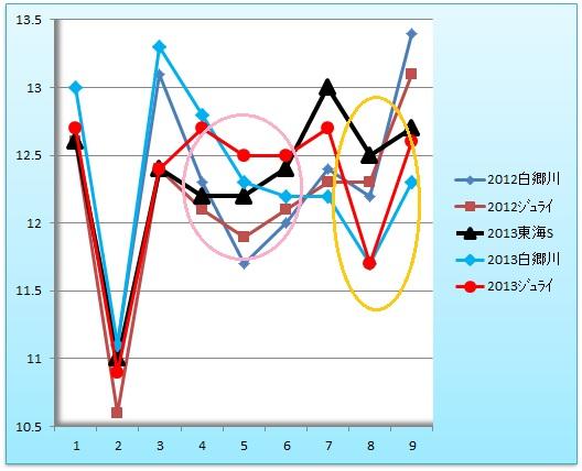 東海Sラップグラフ