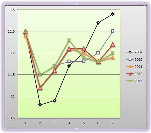 根岸Sラップグラフ