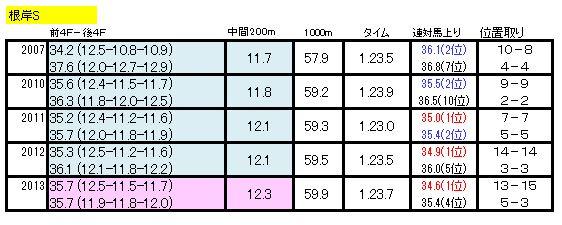 根岸Sラップ2014