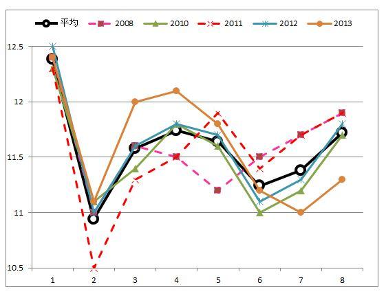 東京新聞杯ラップグラフ