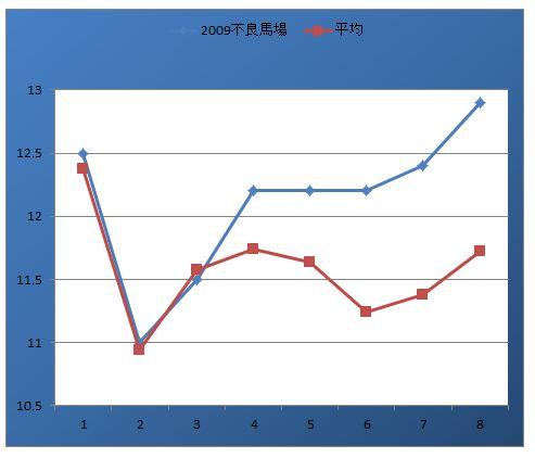 東京新聞杯ラップ比較