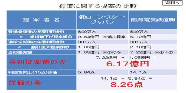 鉄道に関する提案の比較