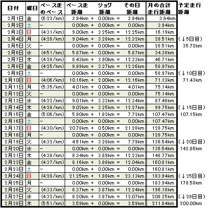 走行距離20130228