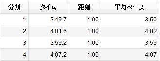 2013かかみがはらシティマラソン0~4km