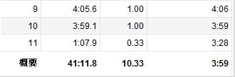 2013かかみがはらシティマラソン8~10kmと概要