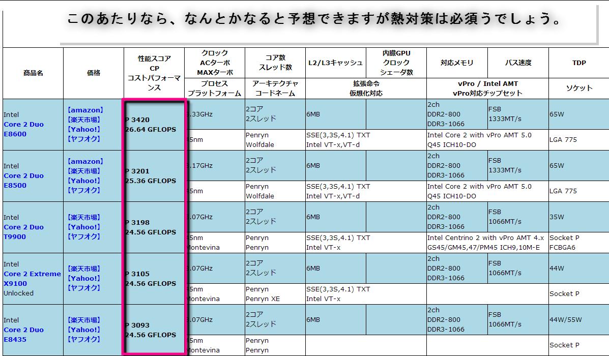 CPUの性能比較-150408