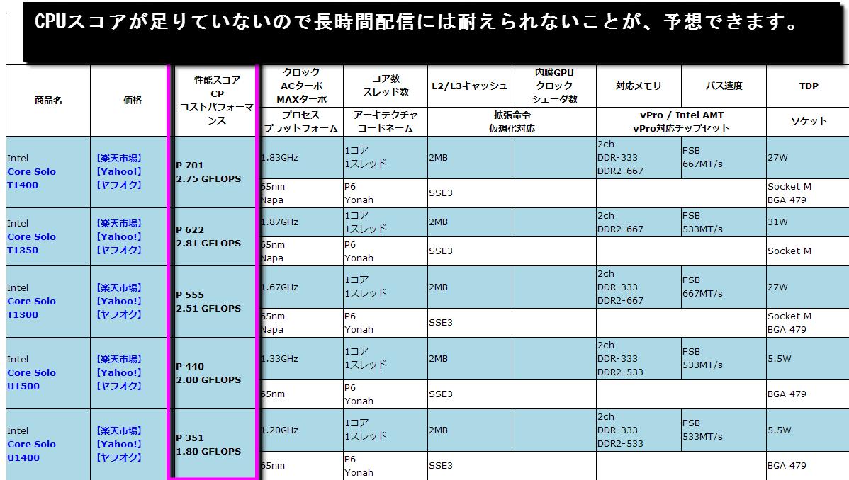 CPUの性能比較-150224