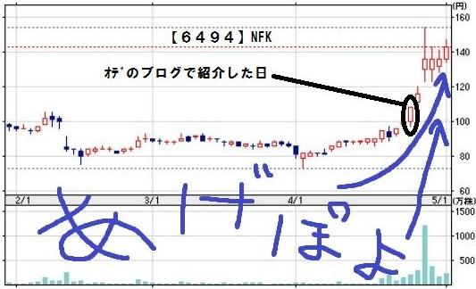 6494 チャート図