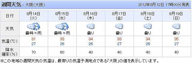 盆休みの天気予報。。。なんてこった!