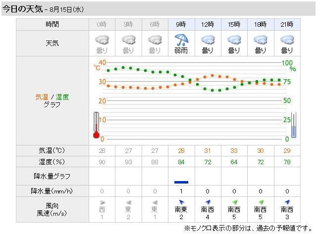 今日の天気予報