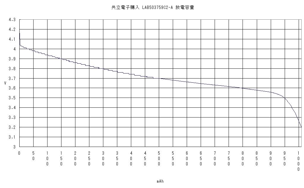 共立電子購入 リチウムイオン充電池 LAB503759C2-DJK 放電容量