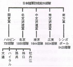 日本陸軍防疫給水部隊