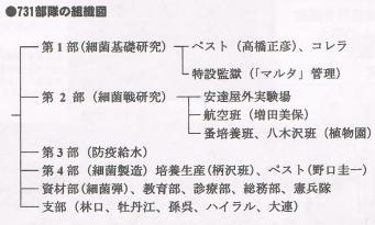 731部隊の組織図
