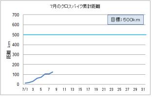 クロスバイク グラフ H24.7.8