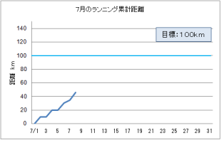 ランニング グラフ H24.4.8