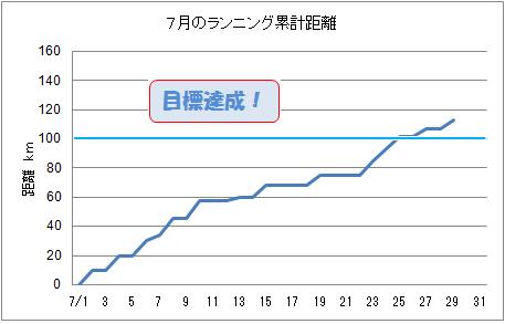 ランニング H24.7.29