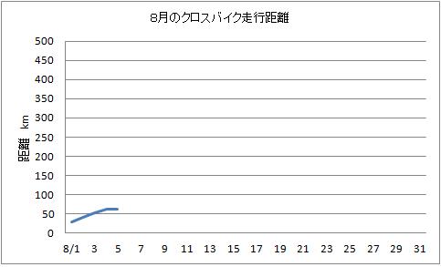 8月クロスバイク H24.8.6