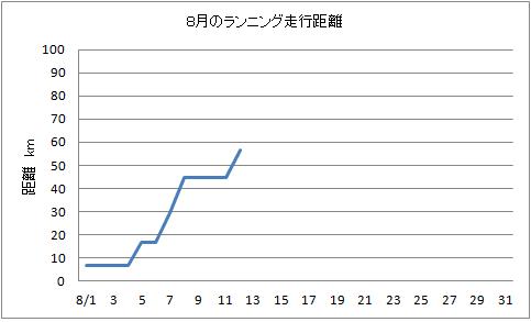 8.12ランニング