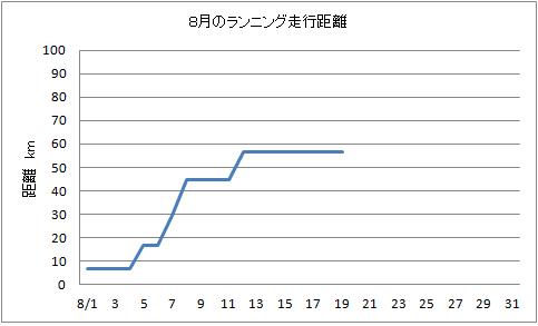 8.19 ランニング