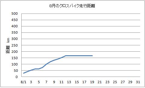 8.19 クロスバイク