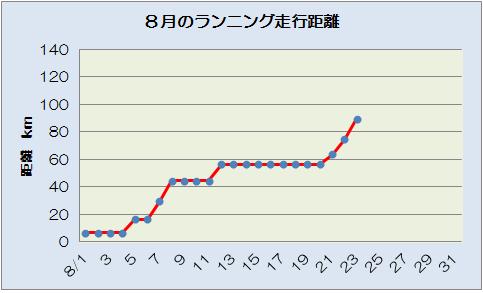 ランニング 8.23