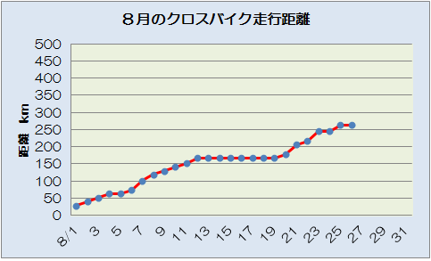 クロスバイク 8.26
