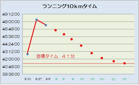 10km 予測
