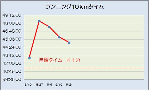 9月24日10km