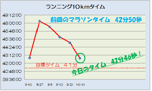 10kmタイム