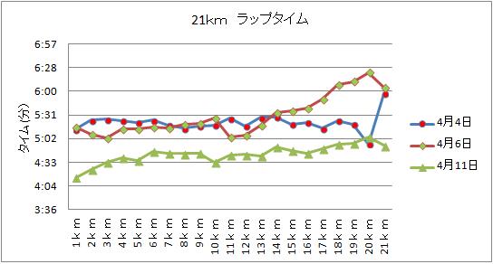 21kmグラフ①