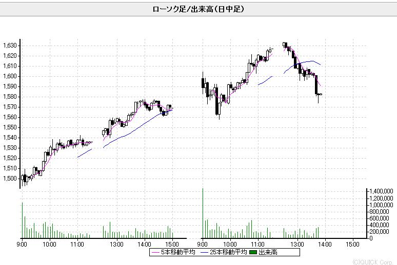 GREE チャート