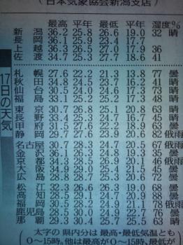 20120917新潟の気温