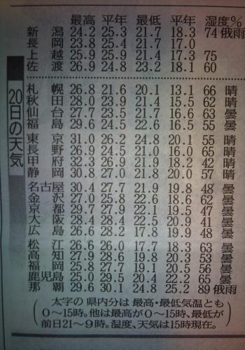 20120920新潟の気温