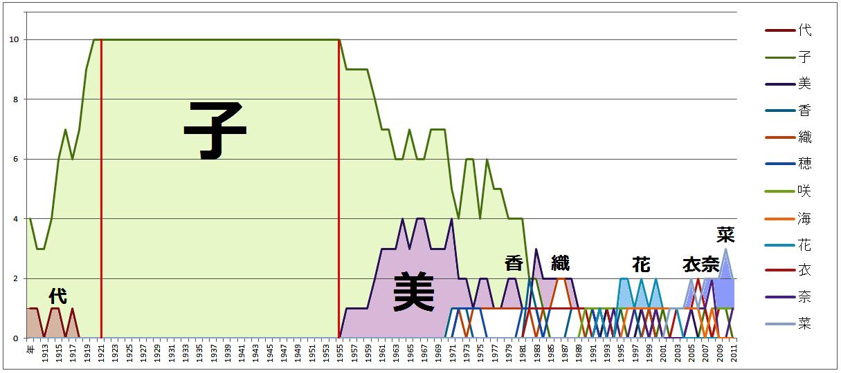 女子名前時系列グラフ