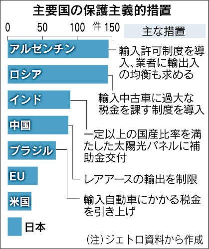 保護主義的措置(日経)