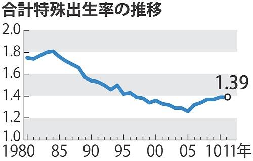 日本特殊合計出生率の推移