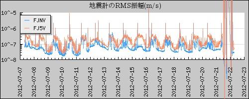 富士山 地震計