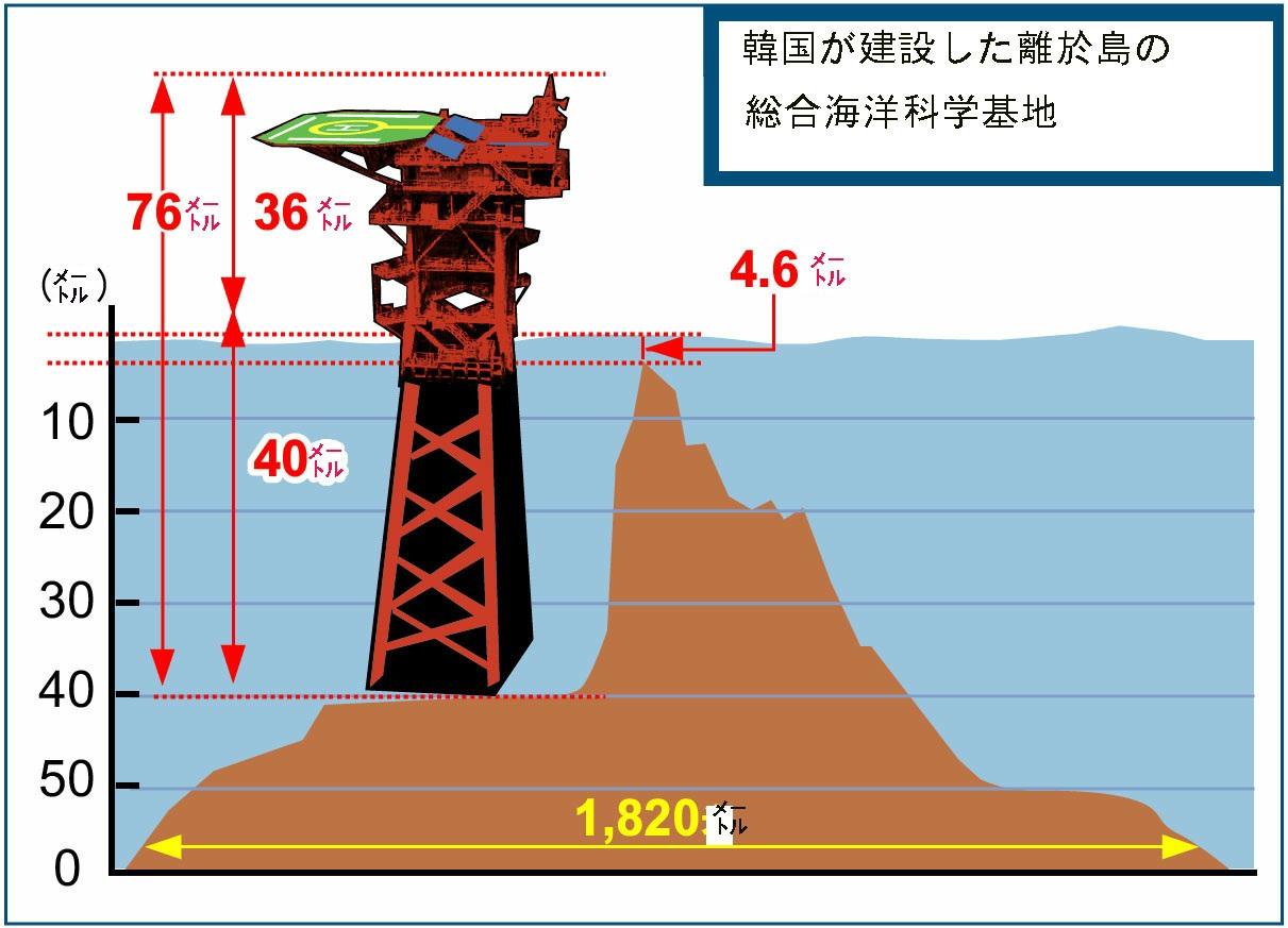 蘇岩礁 韓国基地