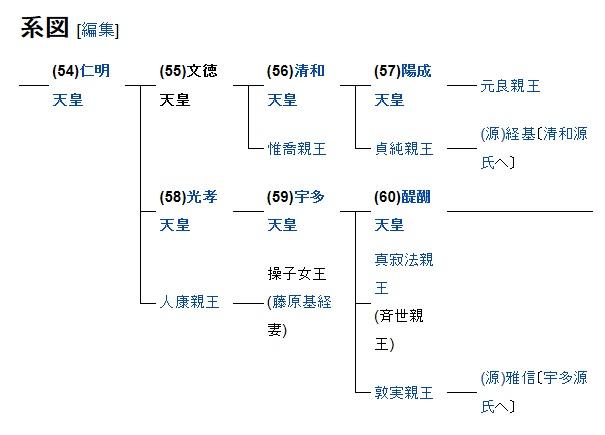 天皇 系図