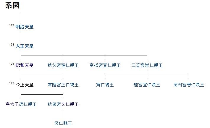 天皇 系図 2