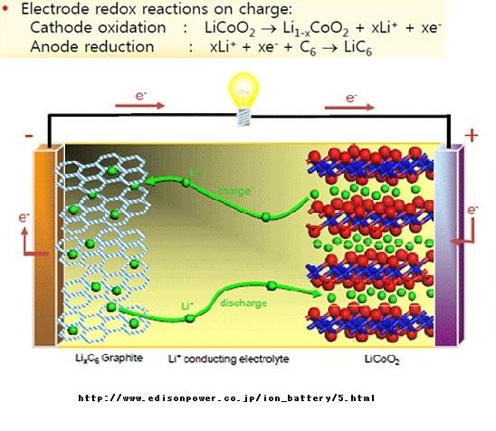 リチウムイオン電池の原理としくみ2