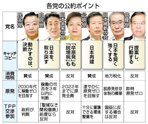 各党選挙公約1
