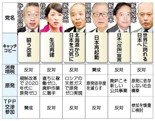 各党選挙公約2