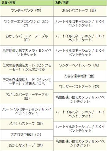 マッド・ティータイムくじ結果(2セット分)